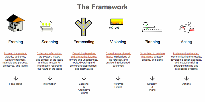 thinking about the future framework