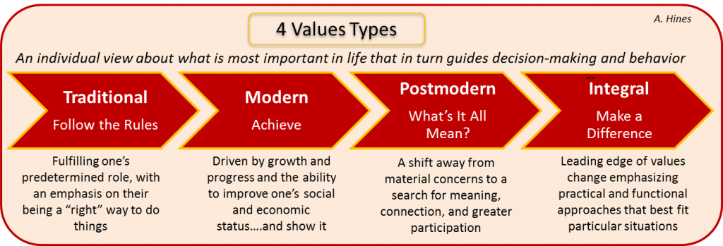 4 values types summed hines