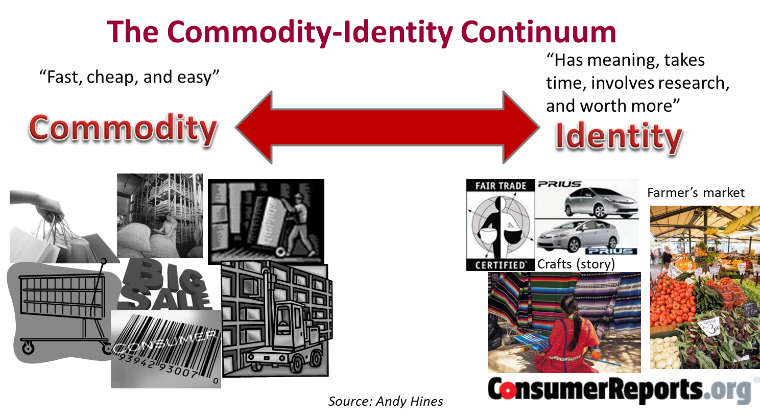 Commodity identity continuum