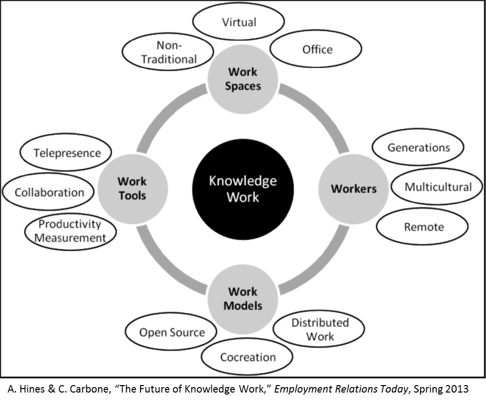 knowledge work domain map