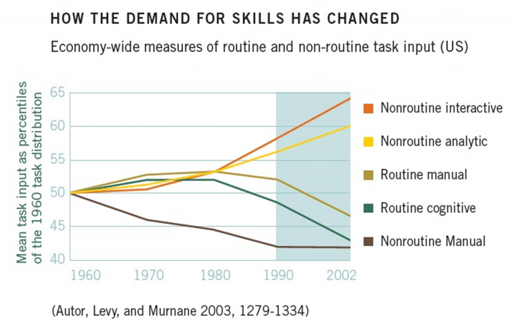 demand for skills