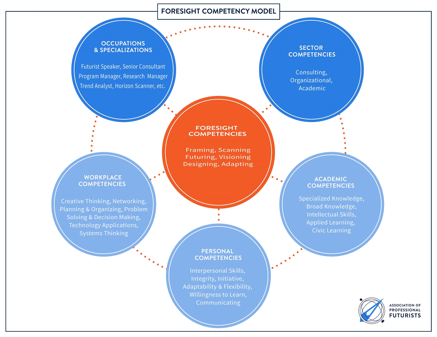 a foresight competency model hinesight for foresight a foresight competency model