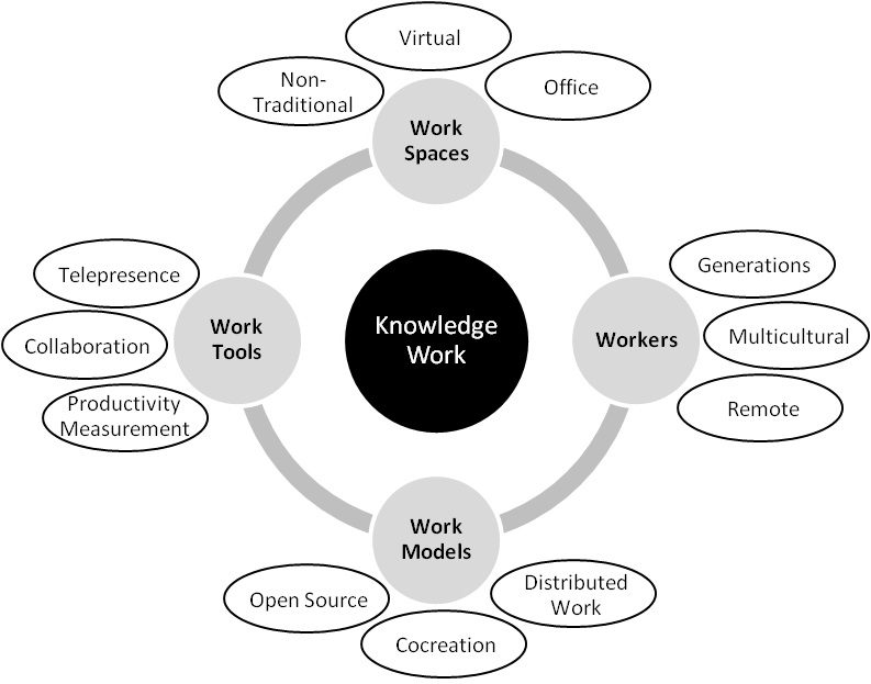 Introducing The Future of Knowledge Work: Domain Map ... on hotels austin tx map, media map, solid map, proxy map, isp map, function map, topology map, company map, ip map, dhcp map, code map, protocol map, local map, data map, target map, context map, source map, service map, my career map, server map,